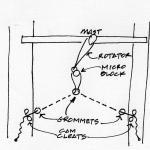 Mast Rotation Control